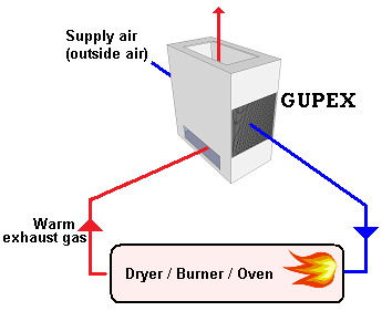GUPEX heat exchanger for flue gas heat recovery to preheat combustion air in drying processes